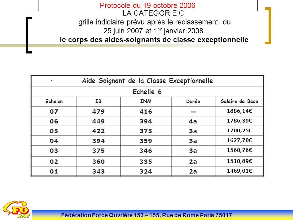 Fédération Force Ouvrière 153 – 155, Rue de Rome Paris 75017 Protocole du 19 octobre 2006 LA CATEGORIE C grille indiciaire prévu après le reclassement