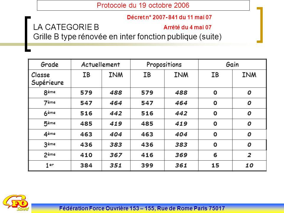 Fédération Force Ouvrière 153 – 155, Rue de Rome Paris 75017 Protocole du 19 octobre 2006 LA CATEGORIE B Grille B type rénovée en inter fonction publi