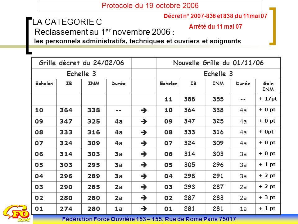 Fédération Force Ouvrière 153 – 155, Rue de Rome Paris 75017 Protocole du 19 octobre 2006 LA CATEGORIE A Radio-physiciens : (100 agents) Décret n° 2007-875 du 14 mai 07 Instauration d une grille de rémunération linéaire de 12 échelons (IB 587-HEA) en substitution aux trois grilles actuelles prévues dans la circulaire du 25 mars 1991.