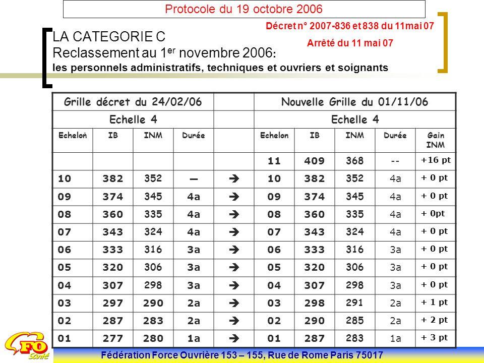 Fédération Force Ouvrière 153 – 155, Rue de Rome Paris 75017 Protocole du 19 octobre 2006 LA CATEGORIE A Médecin du travail : (323 agents) Revalorisation de la rémunération des médecins du travail dans les établissements publics de santé pour améliorer l'attractivité de leur métier, avec réduction de la durée de carrière de 3 ans (de 24 à 21 ans) et amélioration de leur début de carrière (gain de 38 points d'indice au premier échelon)..