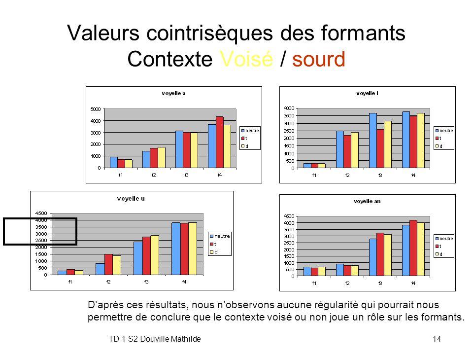 TD 1 S2 Douville Mathilde13 Valeurs cointrisèques Contexte Voisé / sourd VoyelleContextef1f2f3f4f0 Intensite (dB) Duree (ms) a t7021676301543362527677