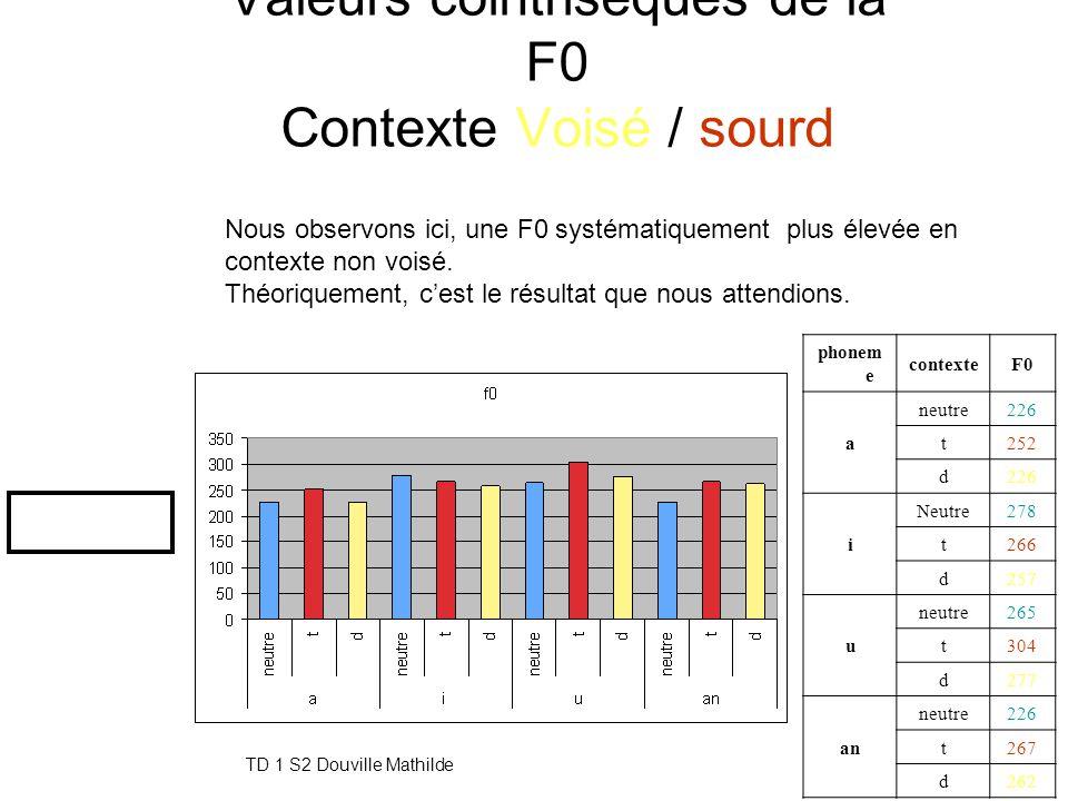 TD 1 S2 Douville Mathilde14 Valeurs cointrisèques des formants Contexte Voisé / sourd D'après ces résultats, nous n'observons aucune régularité qui po