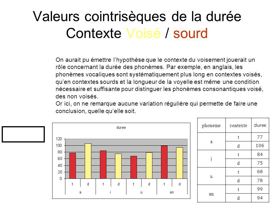 TD 1 S2 Douville Mathilde15 Valeurs cointrisèques de la F0 Contexte Voisé / sourd Nous observons ici, une F0 systématiquement plus élevée en contexte