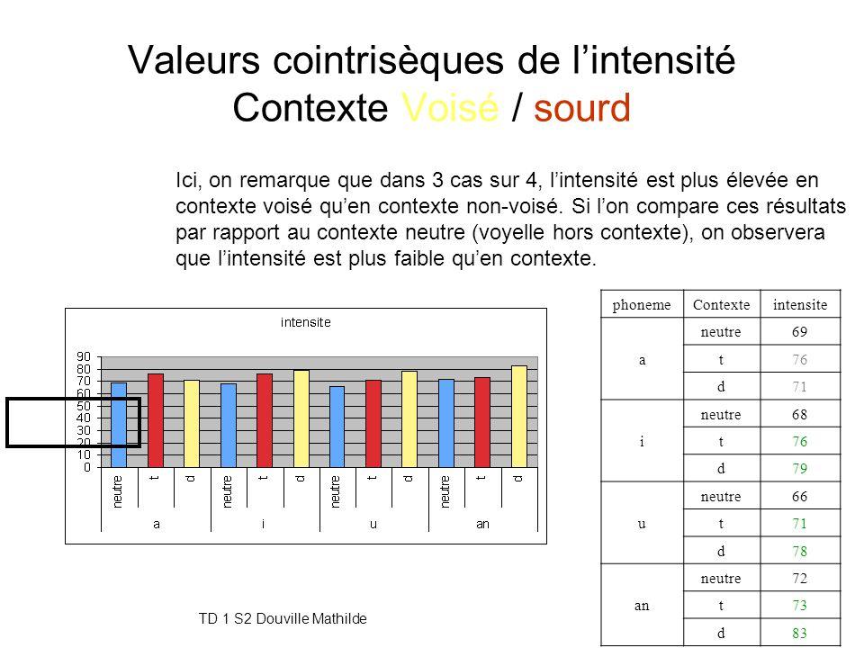 TD 1 S2 Douville Mathilde16 Valeurs cointrisèques de la durée Contexte Voisé / sourd phonemecontexte duree a t 77 d 106 i t 84 d 75 u t 68 d 78 an t 9