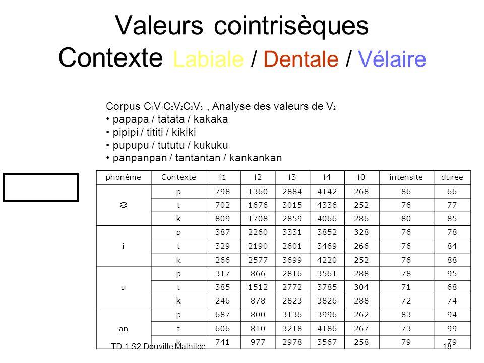 TD 1 S2 Douville Mathilde17 Valeurs cointrisèques de l'intensité Contexte Voisé / sourd phonemeContexteintensite a neutre69 t76 d71 i neutre68 t76 d79