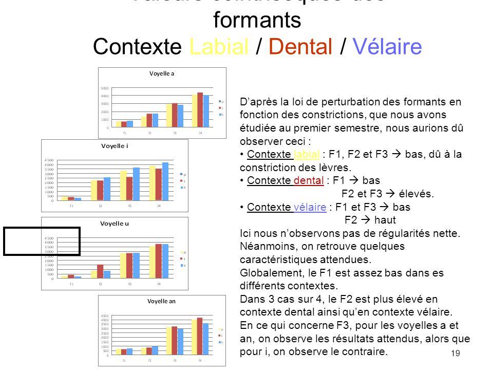 TD 1 S2 Douville Mathilde18 Valeurs cointrisèques Contexte Labiale / Dentale / Vélaire Corpus C 1 V 1 C 2 V 2 C 3 V 3, Analyse des valeurs de V 2 papa