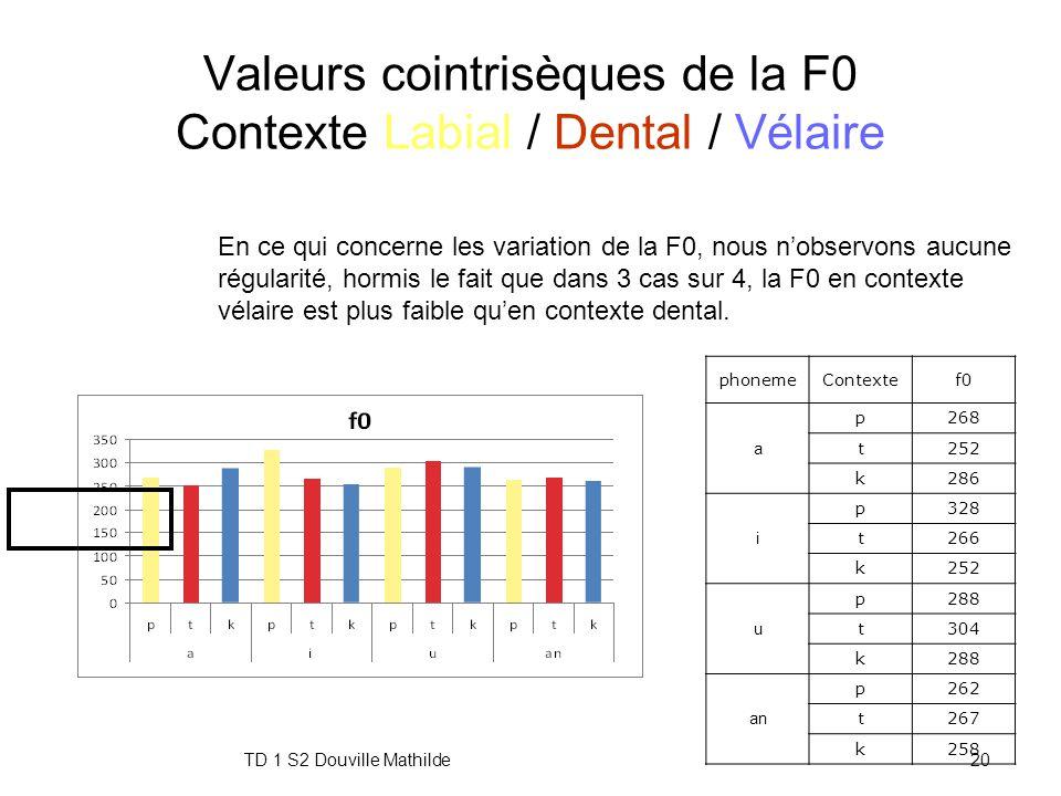 TD 1 S2 Douville Mathilde19 Valeurs cointrisèques des formants Contexte Labial / Dental / Vélaire D'après la loi de perturbation des formants en fonct
