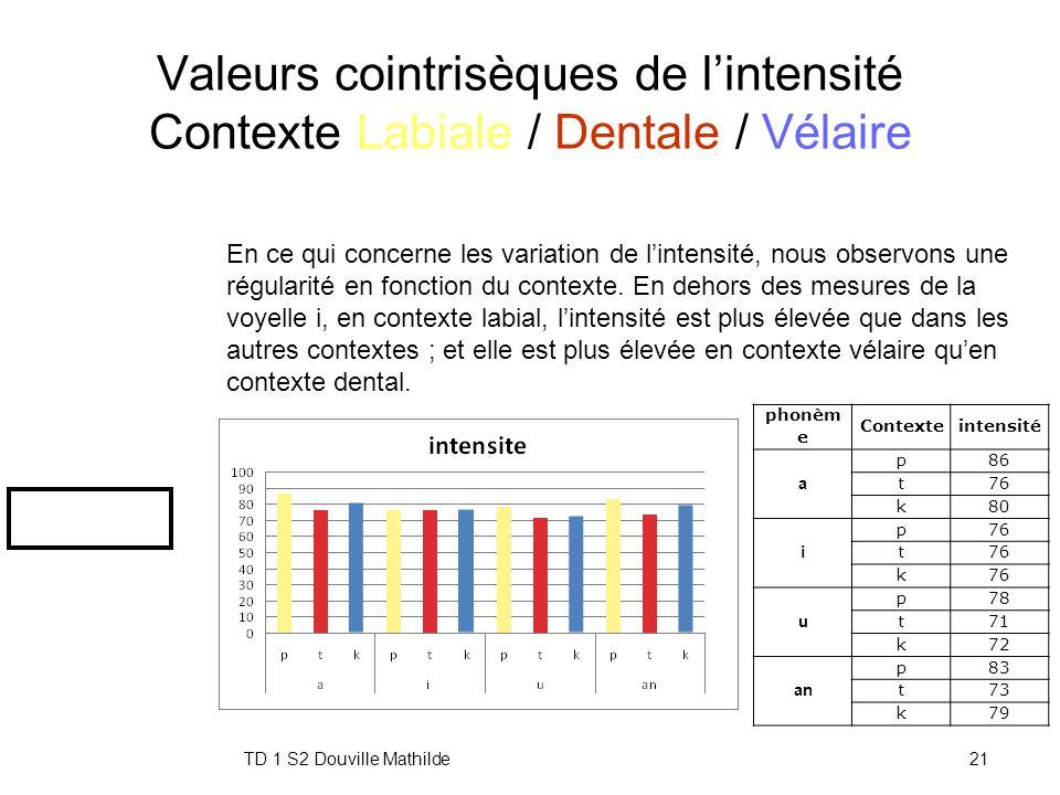 TD 1 S2 Douville Mathilde20 Valeurs cointrisèques de la F0 Contexte Labial / Dental / Vélaire phonemeContextef0 a p268 t252 k286 i p328 t266 k252 u p2