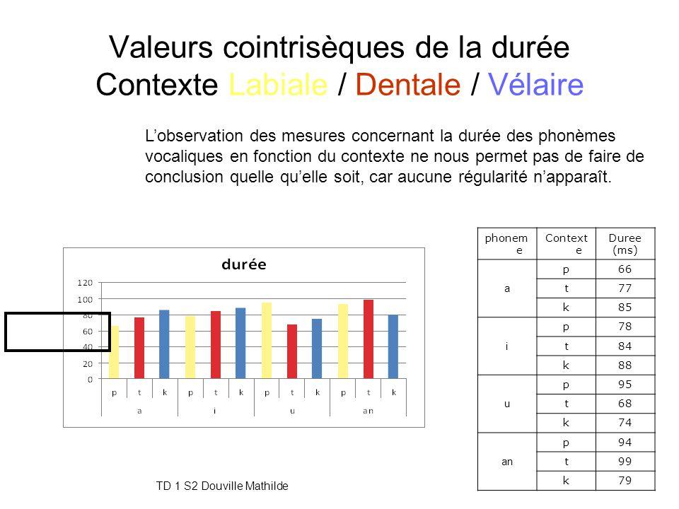 TD 1 S2 Douville Mathilde21 Valeurs cointrisèques de l'intensité Contexte Labiale / Dentale / Vélaire En ce qui concerne les variation de l'intensité,