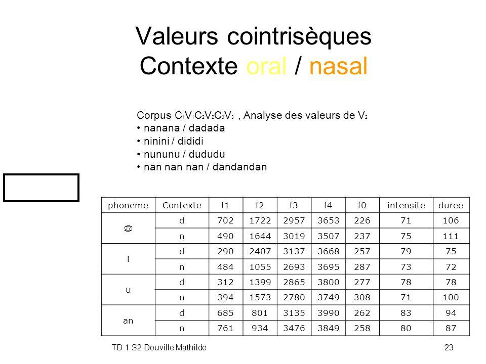 TD 1 S2 Douville Mathilde22 Valeurs cointrisèques de la durée Contexte Labiale / Dentale / Vélaire phonem e Context e Duree (ms) a p66 t77 k85 i p78 t