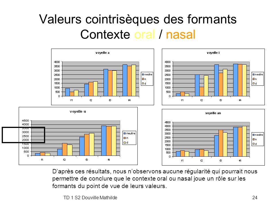 TD 1 S2 Douville Mathilde23 Valeurs cointrisèques Contexte oral / nasal Corpus C 1 V 1 C 2 V 2 C 3 V 3, Analyse des valeurs de V 2 nanana / dadada nin