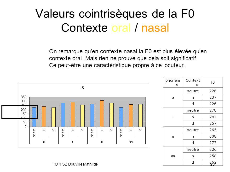 TD 1 S2 Douville Mathilde24 Valeurs cointrisèques des formants Contexte oral / nasal D'après ces résultats, nous n'observons aucune régularité qui pou