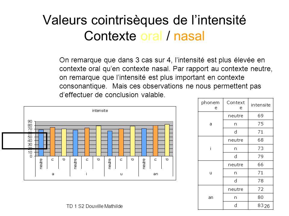 TD 1 S2 Douville Mathilde25 Valeurs cointrisèques de la F0 Contexte oral / nasal phonem e Context e f0 a neutre226 n237 d226 i neutre278 n287 d257 u n