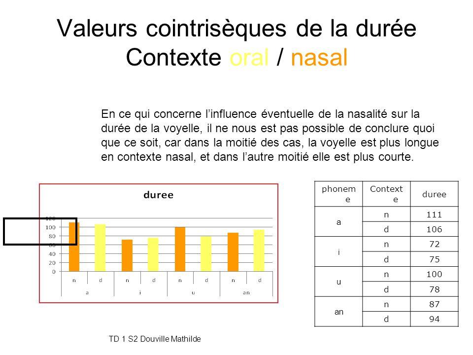 TD 1 S2 Douville Mathilde26 Valeurs cointrisèques de l'intensité Contexte oral / nasal phonem e Context e intensite a neutre69 n75 d71 i neutre68 n73