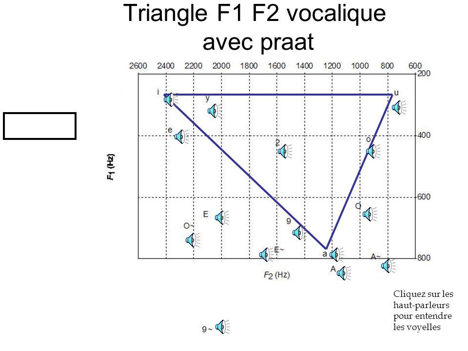 TD 1 S2 Douville Mathilde9 Triangle F1 F2 vocalique avec praat Cliquez sur les haut-parleurs pour entendre les voyelles