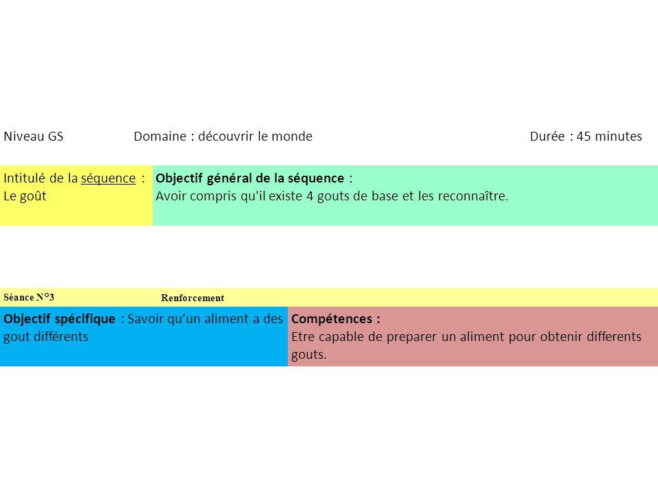 Niveau GSDomaine : découvrir le mondeDurée : 45 minutes Intitulé de la séquence : Le goût Objectif général de la séquence : Avoir compris qu'il existe