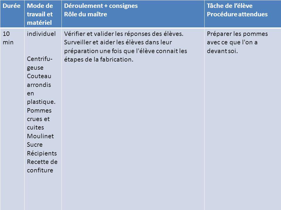 DuréeMode de travail et matériel Déroulement + consignes Rôle du maître Tâche de l'élève Procédure attendues 10 min individuel Centrifu- geuse Couteau