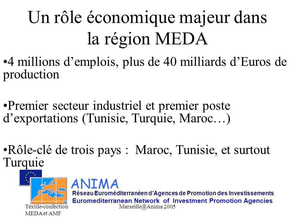 Textile-confection MEDA et AMF Marseille@Anima 2005 ANIMA Réseau Euroméditerranéen d'Agences de Promotion des Investissements Euromediterranean Network of Investment Promotion Agencies Un exemple d'intégration méditerranéen nord-sud Près du quart des exportations textiles de l'union européenne sont à destination des pays MEDA L'union européenne représente près de 90 % des exportations de confection des pays MEDA MEDA : plus des quart des importations de produits de confection de l'union européenne (dont Maroc+Tunisie+Turquie : plus de 20 %) Nombreux investissements européens dans la région (+ sous-traitance)