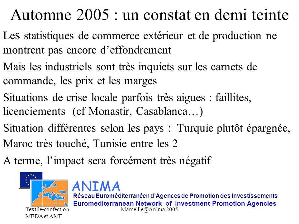 Textile-confection MEDA et AMF Marseille@Anima 2005 Automne 2005 : un constat en demi teinte Le s statistiques de commerce extérieur et de production ne montrent pas encore d'effondrement Mais les industriels sont très inquiets sur les carnets de commande, les prix et les marges Situations de crise locale parfois très aigues : faillites, licenciements (cf Monastir, Casablanca…) Situation différentes selon les pays : Turquie plutôt épargnée, Maroc très touché, Tunisie entre les 2 A terme, l'impact sera forcément très négatif ANIMA Réseau Euroméditerranéen d'Agences de Promotion des Investissements Euromediterranean Network of Investment Promotion Agencies
