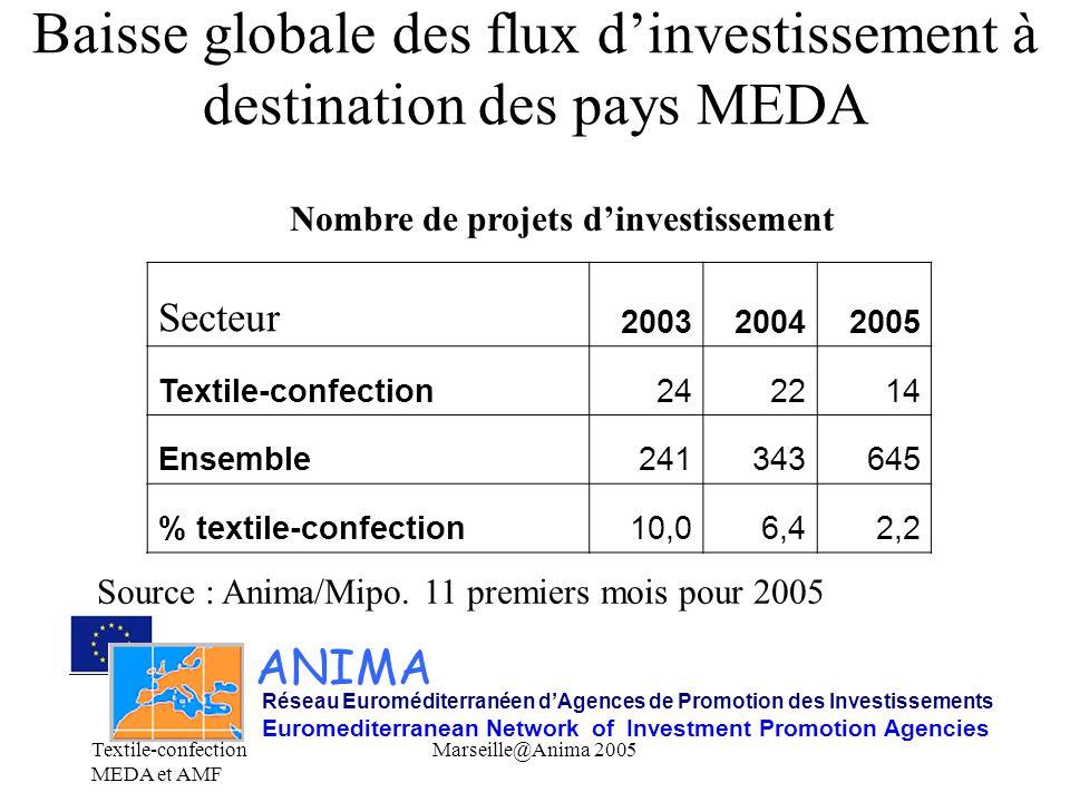 Textile-confection MEDA et AMF Marseille@Anima 2005 …Surtout à destination des pays du Maghreb… ANIMA Réseau Euroméditerranéen d'Agences de Promotion des Investissements Euromediterranean Network of Investment Promotion Agencies Nombre de projets par pays de destination Source : Anima/Mipo.