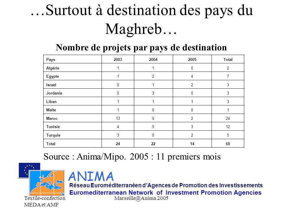Textile-confection MEDA et AMF Marseille@Anima 2005 …Surtout à destination des pays du Maghreb… ANIMA Réseau Euroméditerranéen d'Agences de Promotion