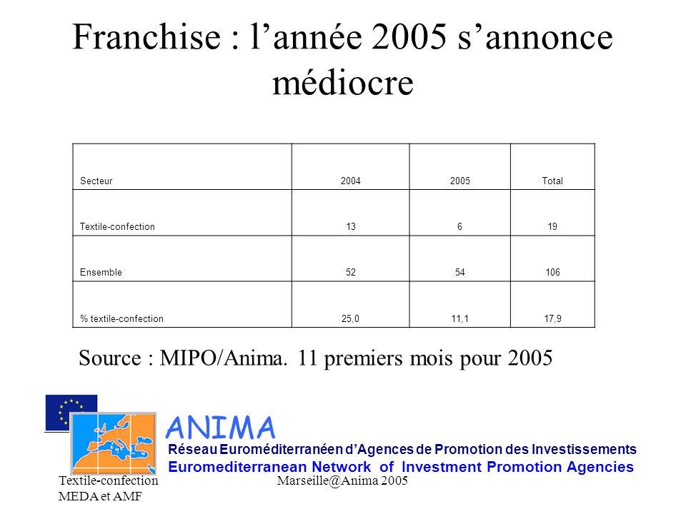 Textile-confection MEDA et AMF Marseille@Anima 2005 Actions envisageables Mise à niveau tissu industriel (transformation sous traitants en co- traitants ou marques) : Cf Tunisie, Maroc..
