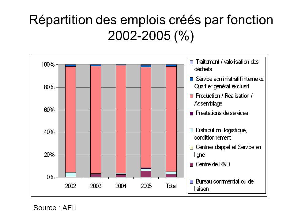 Répartition des emplois créés par fonction 2002-2005 (%) Source : AFII