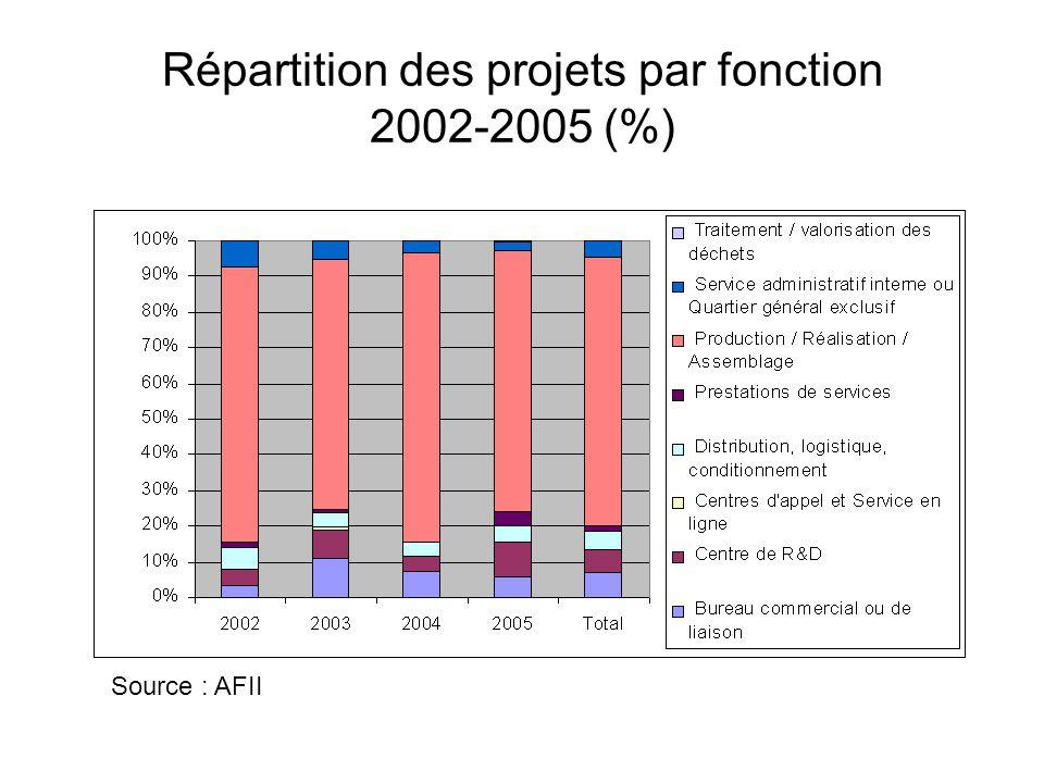 Répartition des projets par fonction 2002-2005 (%) Source : AFII