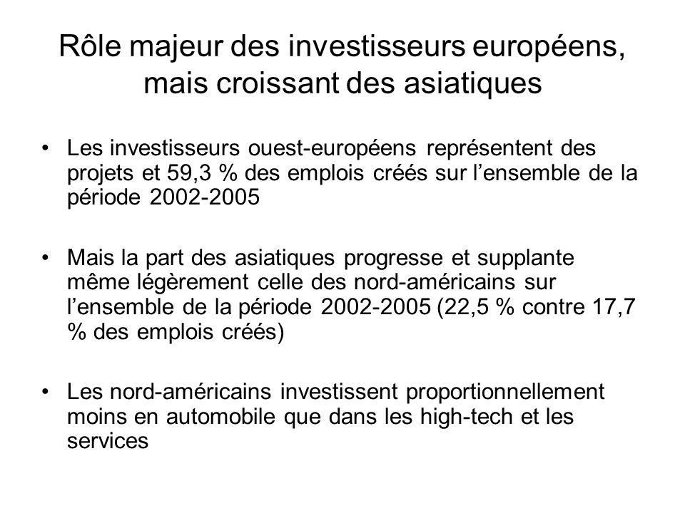 Rôle majeur des investisseurs européens, mais croissant des asiatiques Les investisseurs ouest-européens représentent des projets et 59,3 % des emploi