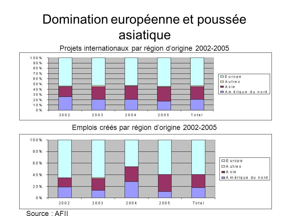 Domination européenne et poussée asiatique Emplois créés Emplois créés par région d'origine 2002-2005 Projets internationaux par région d'origine 2002