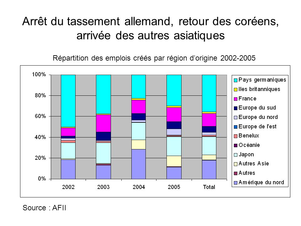 Arrêt du tassement allemand, retour des coréens, arrivée des autres asiatiques Répartition des emplois créés par région d'origine 2002-2005 Source : A