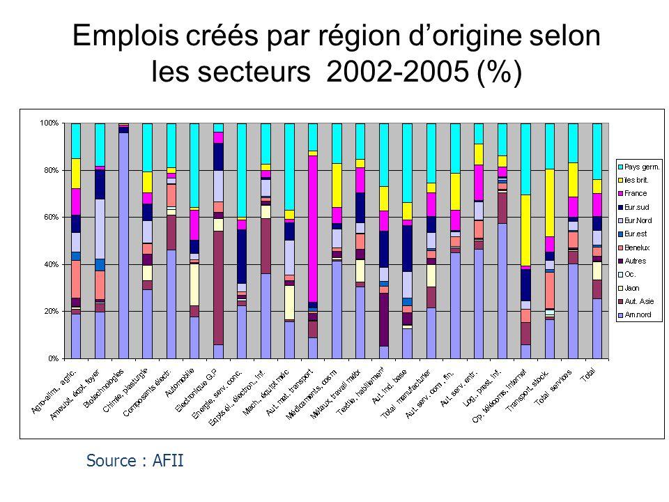 Emplois créés par région d'origine selon les secteurs 2002-2005 (%) Source : AFII