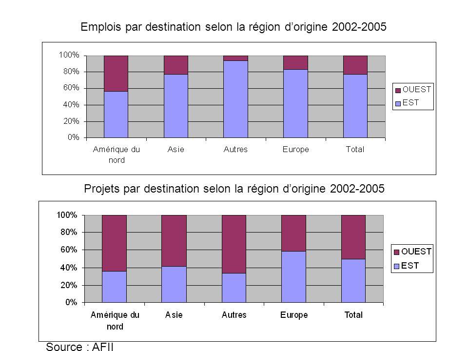 Source : AFII Projets par destination selon la région d'origine 2002-2005 Emplois par destination selon la région d'origine 2002-2005