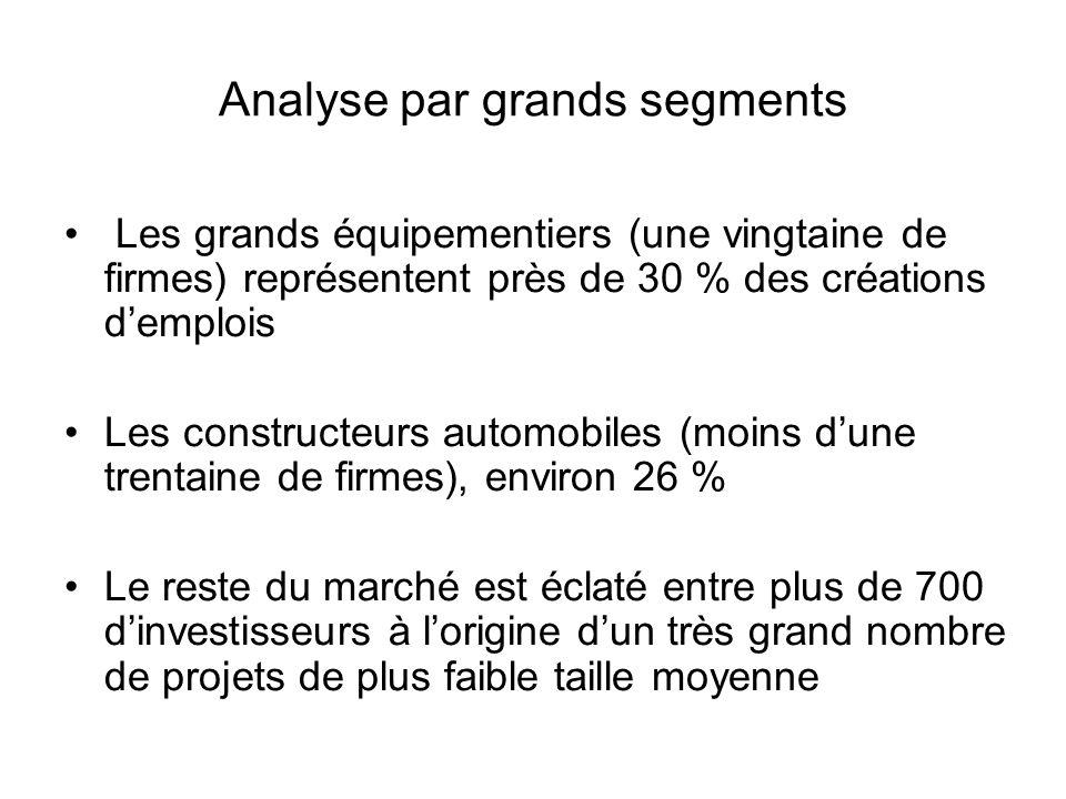 Analyse par grands segments Les grands équipementiers (une vingtaine de firmes) représentent près de 30 % des créations d'emplois Les constructeurs au