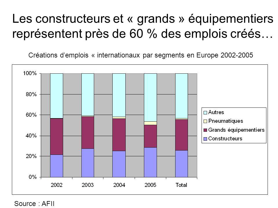 Les constructeurs et « grands » équipementiers représentent près de 60 % des emplois créés… Source : AFII Créations d'emplois « internationaux par seg