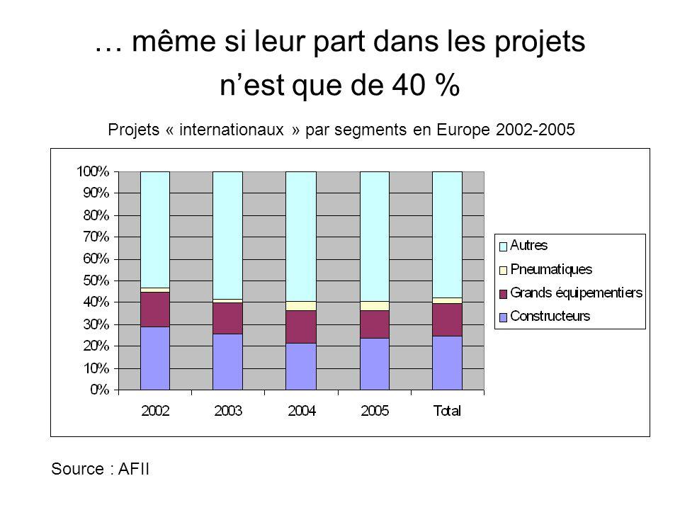 … même si leur part dans les projets n'est que de 40 % Projets « internationaux » par segments en Europe 2002-2005 Source : AFII