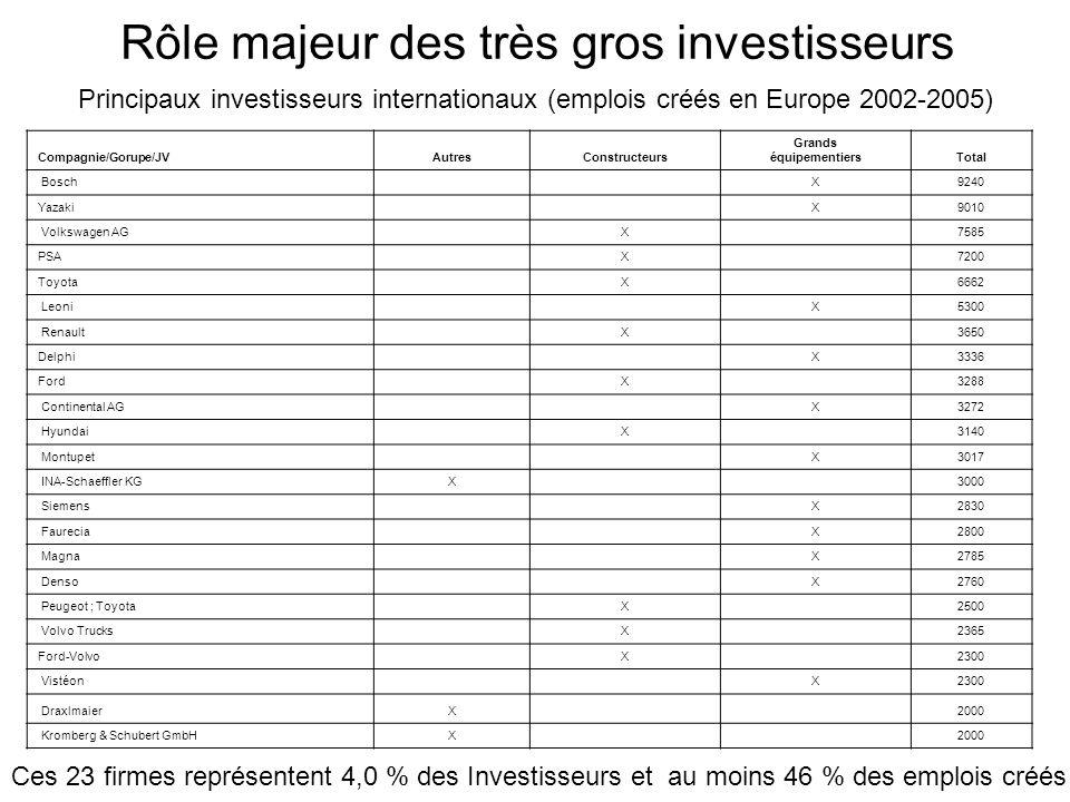 Principaux investisseurs internationaux (emplois créés en Europe 2002-2005) Ces 23 firmes représentent 4,0 % des Investisseurs et au moins 46 % des em