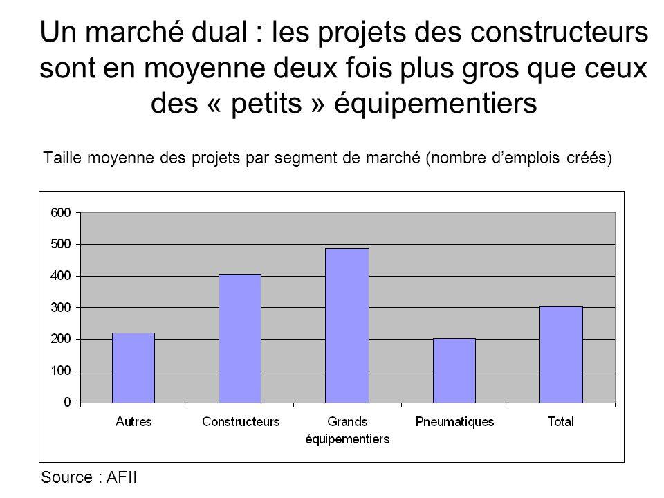 Taille moyenne des projets par segment de marché (nombre d'emplois créés) Source : AFII Un marché dual : les projets des constructeurs sont en moyenne