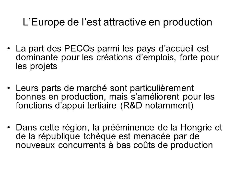 L'Europe de l'est attractive en production La part des PECOs parmi les pays d'accueil est dominante pour les créations d'emplois, forte pour les proje