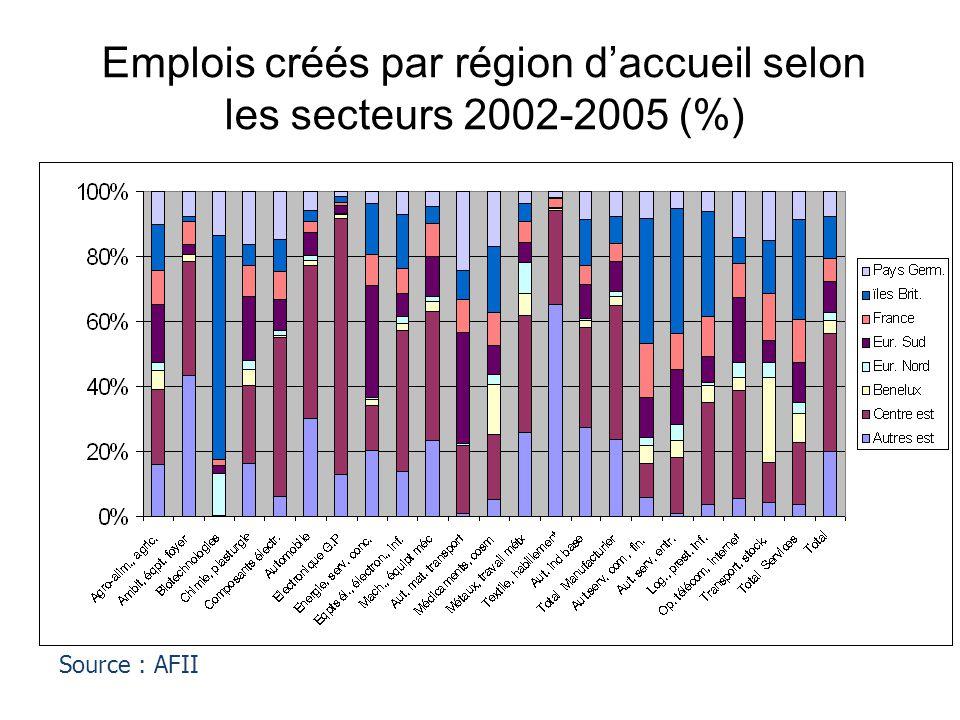 Emplois créés par région d'accueil selon les secteurs 2002-2005 (%) Source : AFII