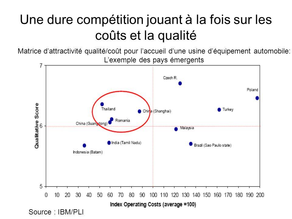 Une dure compétition jouant à la fois sur les coûts et la qualité Source : IBM/PLI Matrice d'attractivité qualité/coût pour l'accueil d'une usine d'éq