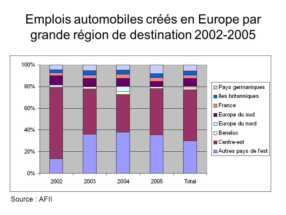 Emplois automobiles créés en Europe par grande région de destination 2002-2005 Source : AFII