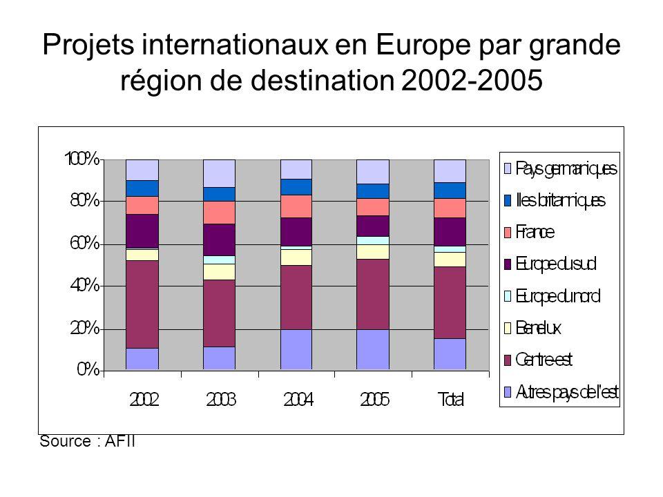 Projets internationaux en Europe par grande région de destination 2002-2005 Source : AFII