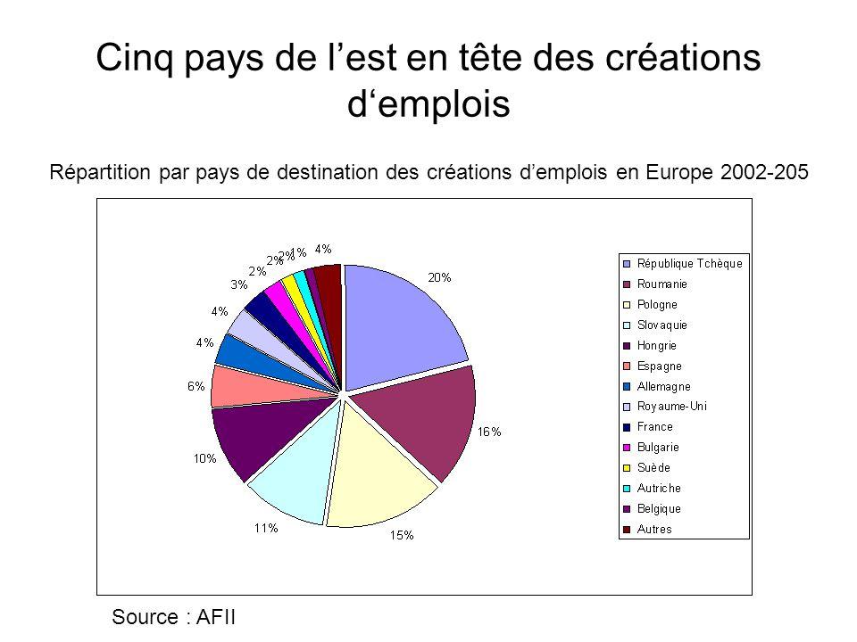 Cinq pays de l'est en tête des créations d'emplois Source : AFII Répartition par pays de destination des créations d'emplois en Europe 2002-205