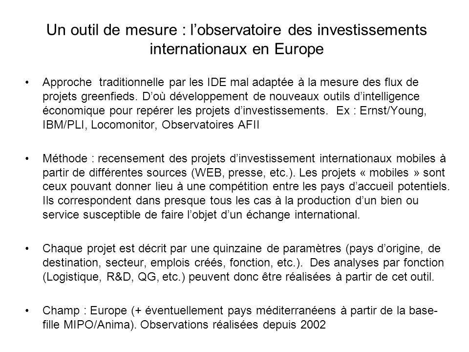 Un outil de mesure : l'observatoire des investissements internationaux en Europe Approche traditionnelle par les IDE mal adaptée à la mesure des flux