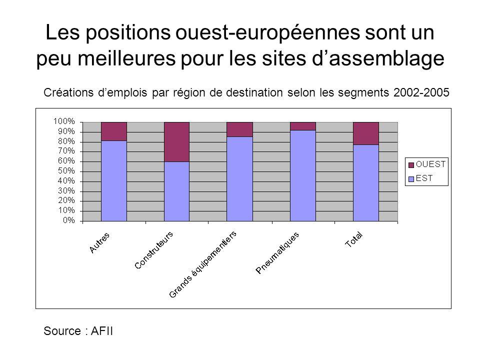 Les positions ouest-européennes sont un peu meilleures pour les sites d'assemblage Source : AFII Créations d'emplois par région de destination selon l