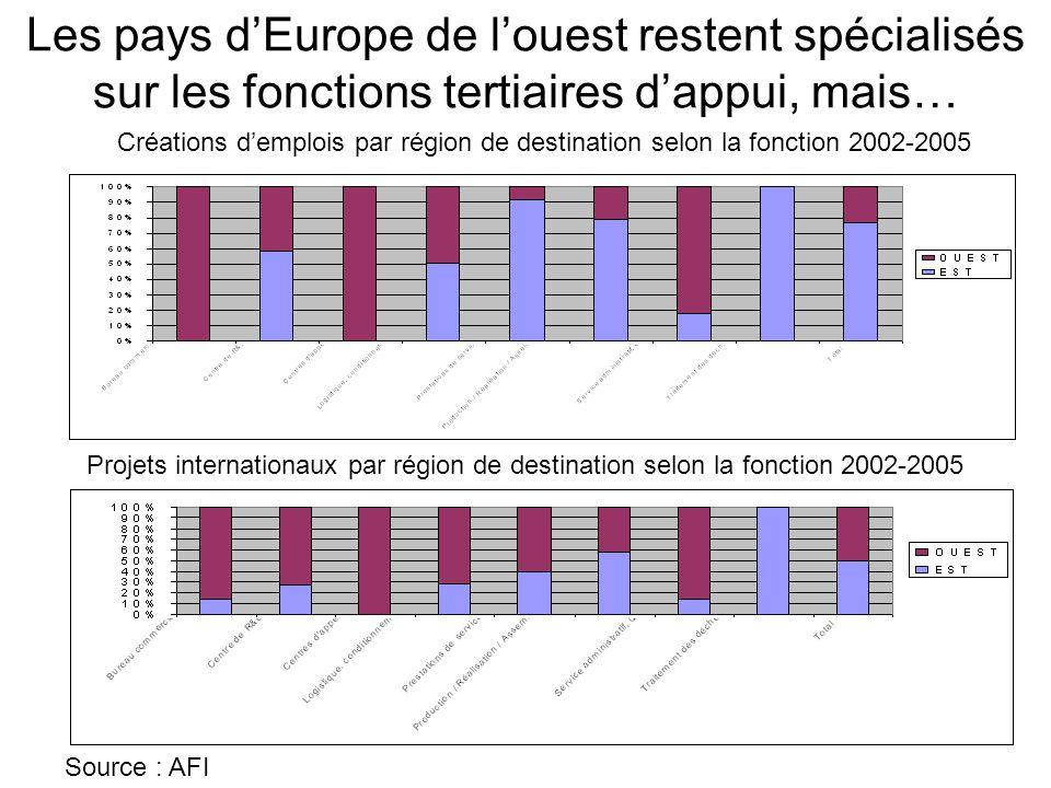 Les pays d'Europe de l'ouest restent spécialisés sur les fonctions tertiaires d'appui, mais… Source : AFI Créations d'emplois par région de destinatio