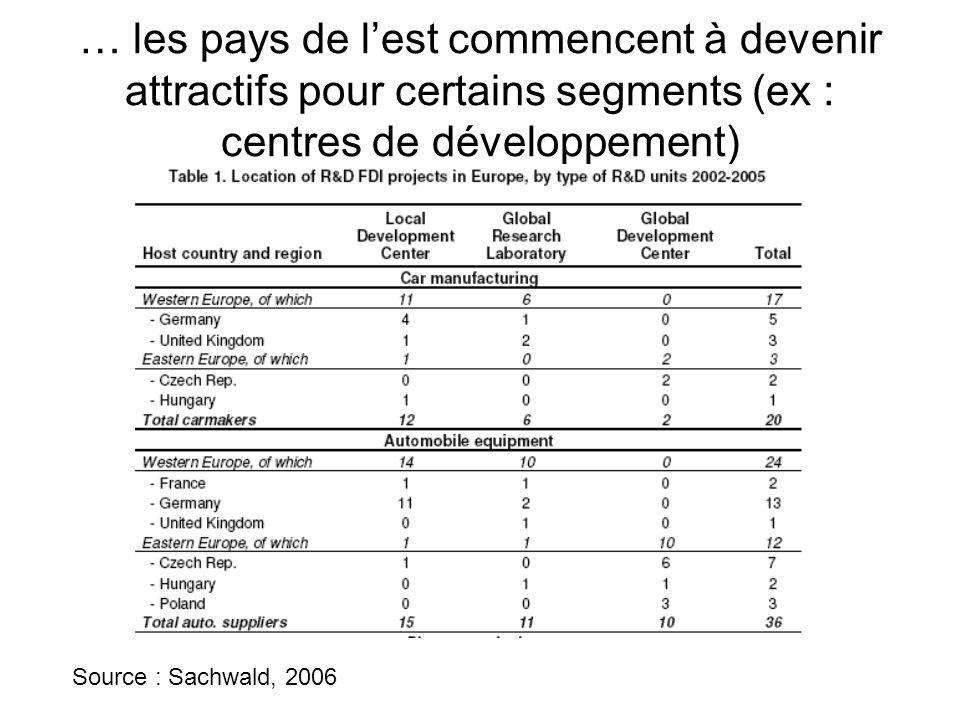 … les pays de l'est commencent à devenir attractifs pour certains segments (ex : centres de développement) Source : Sachwald, 2006