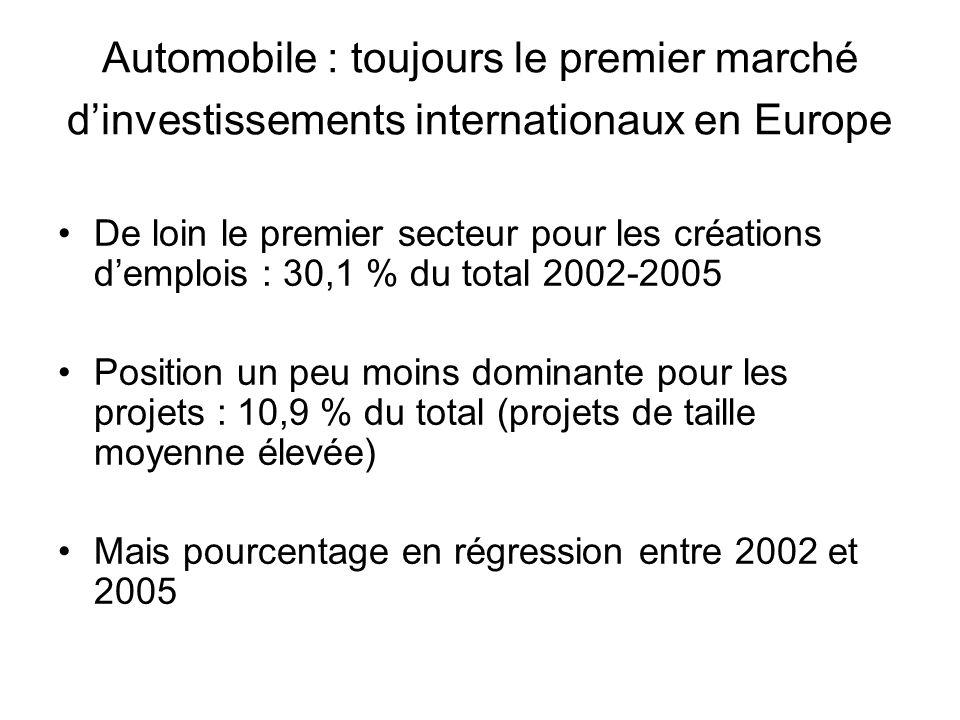 Automobile : toujours le premier marché d'investissements internationaux en Europe De loin le premier secteur pour les créations d'emplois : 30,1 % du