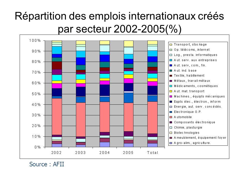 Répartition des emplois internationaux créés par secteur 2002-2005(%) Source : AFII